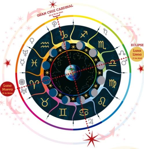 infografc3ada-astrolc3b3gica-aries-abril-2014-gran-cruz-cardinal-eclipse-marte-plutc3b3n-urano-jupiter-astrologc3ada-psicolc3b3gica